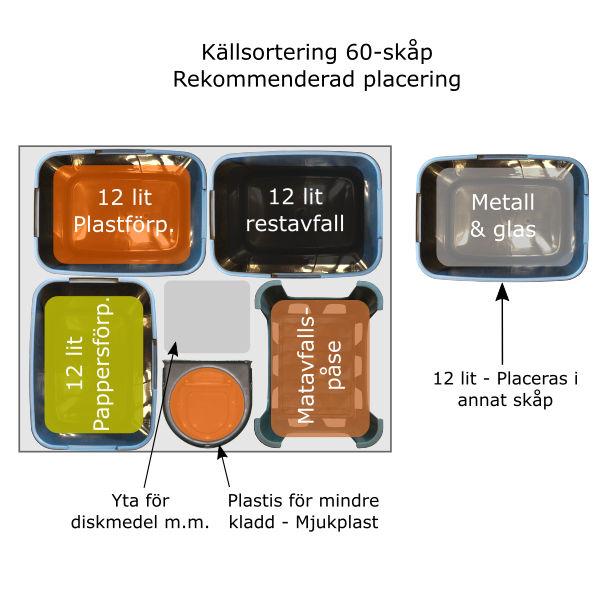 Källsortera med Sopsorteringskärl-Komplett. För sortering under diskbänkar med bredd 60cm. Smarta sopsorteringskärl som minskar kladd.